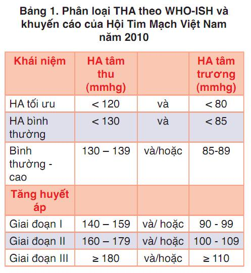 bang-phan-loai-huyet-ap-cao